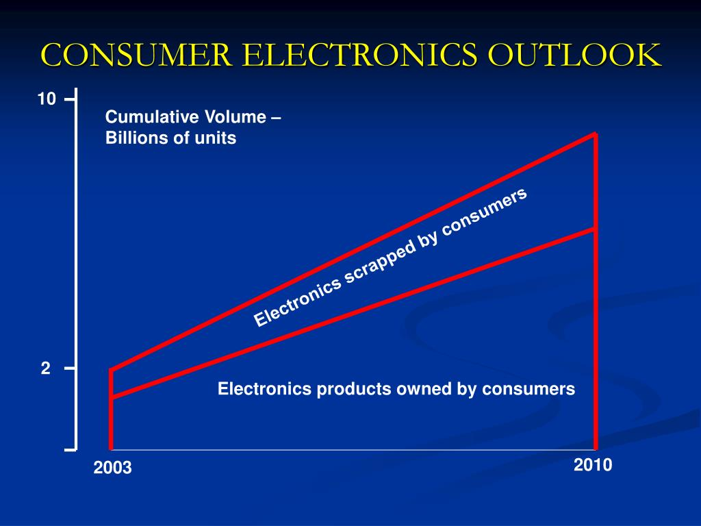 CONSUMER ELECTRONICS OUTLOOK