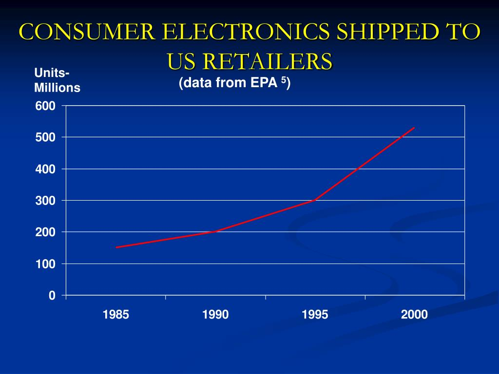 CONSUMER ELECTRONICS SHIPPED TO US RETAILERS