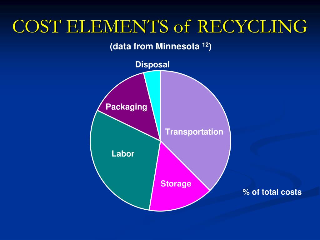 COST ELEMENTS of RECYCLING