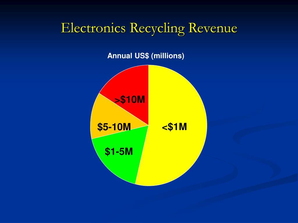 Electronics Recycling Revenue