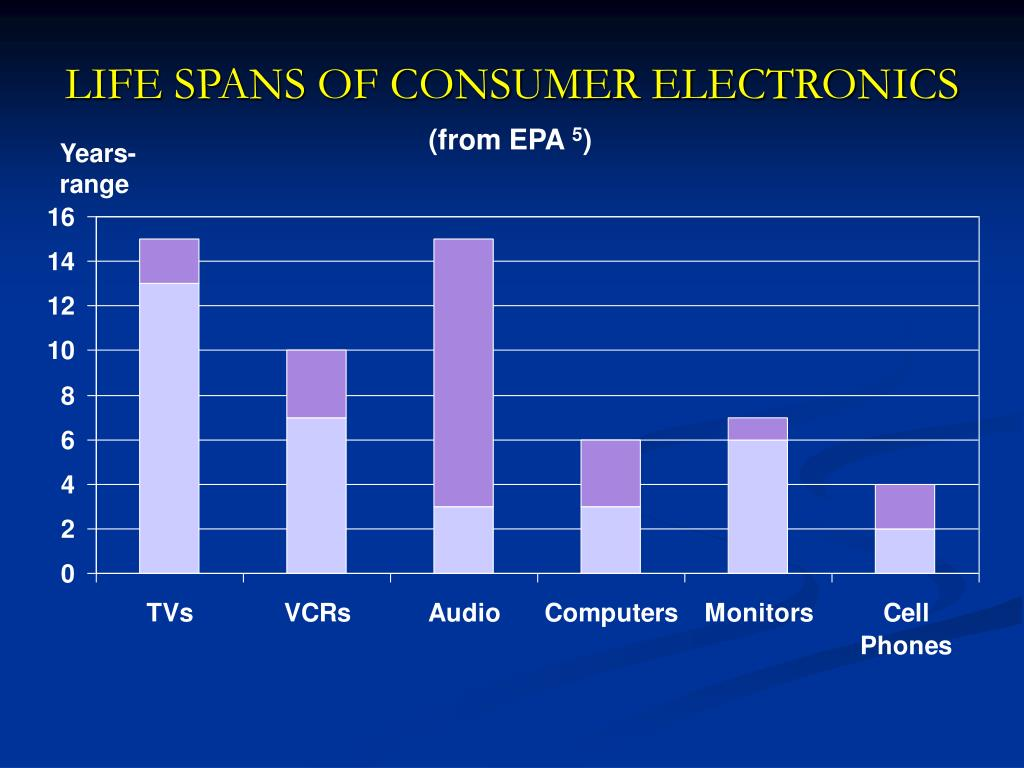 LIFE SPANS OF CONSUMER ELECTRONICS