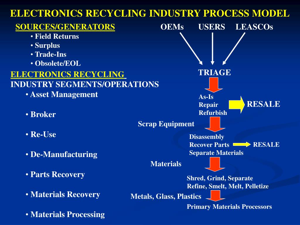 ELECTRONICS RECYCLING INDUSTRY PROCESS MODEL