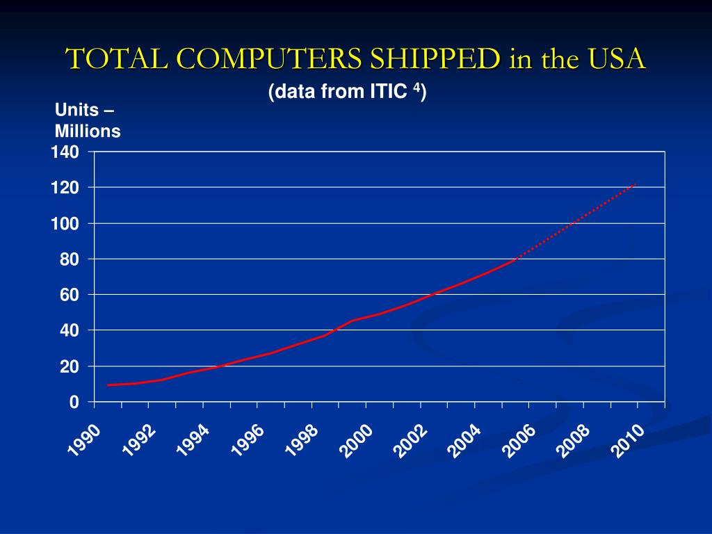 TOTAL COMPUTERS SHIPPED in the USA