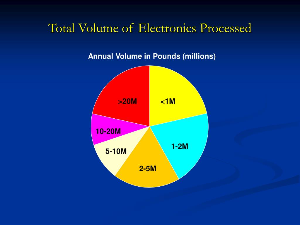 Total Volume of Electronics Processed