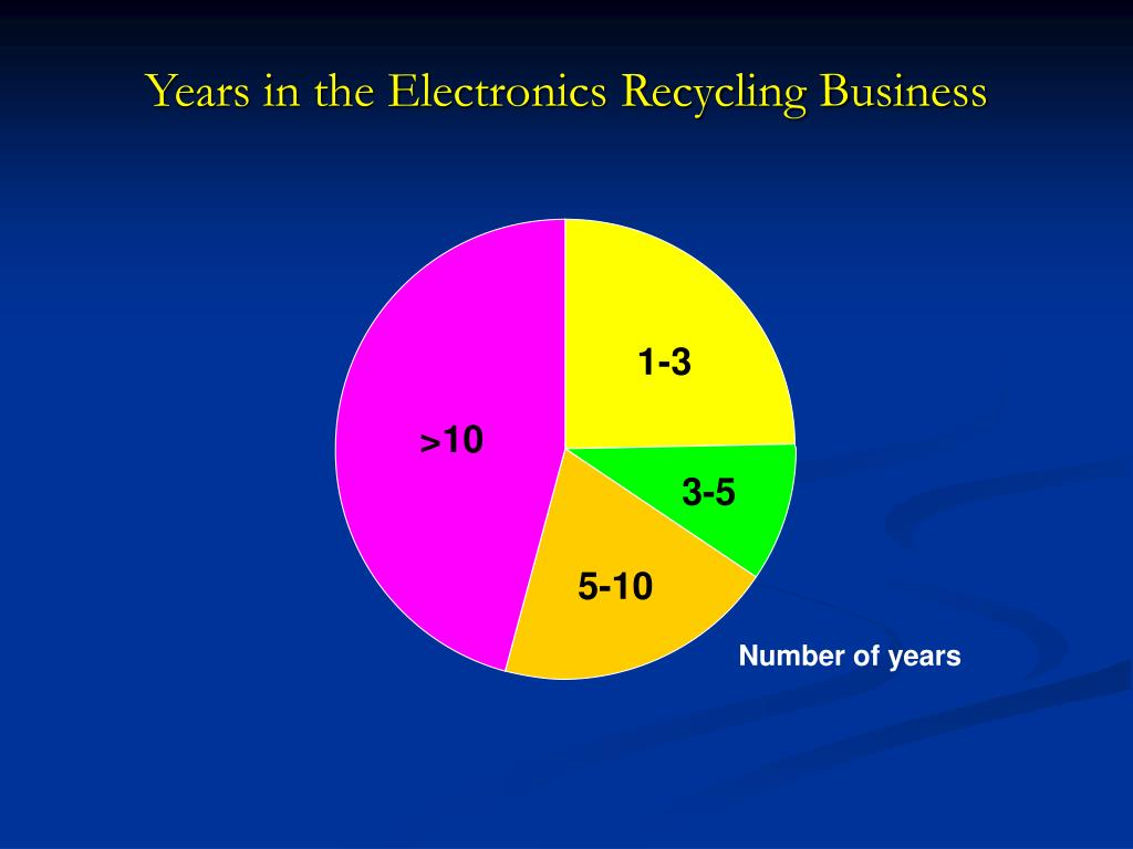 Years in the Electronics Recycling Business