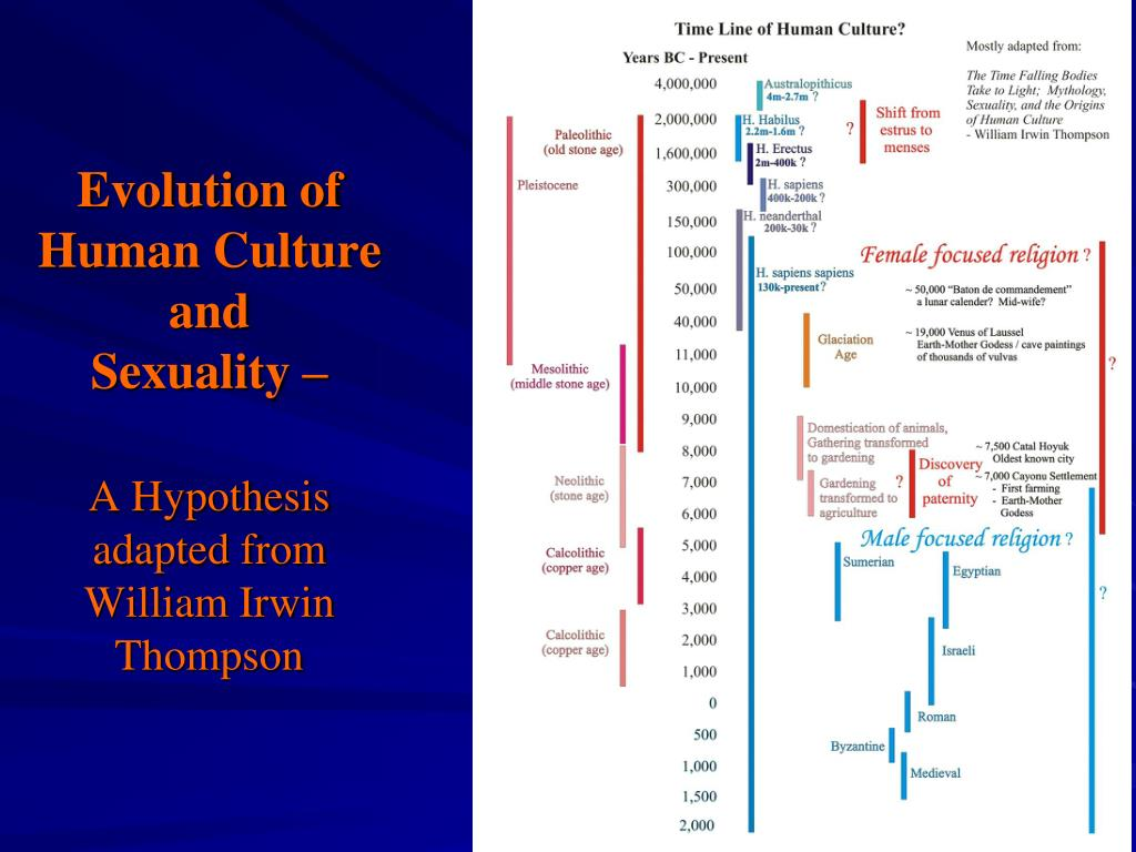 evolution of human culture and sexuality a hypothesis adapted from william irwin thompson l.