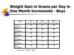 weight gain in grams per day in one month increments boys