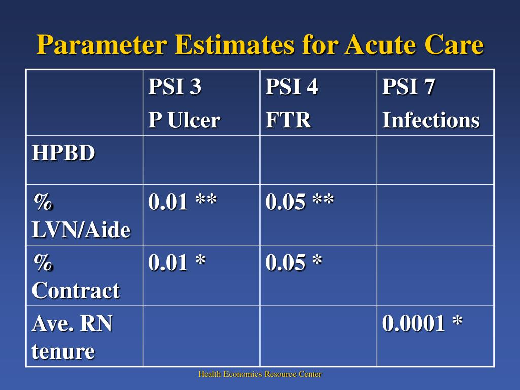 Parameter Estimates for Acute Care