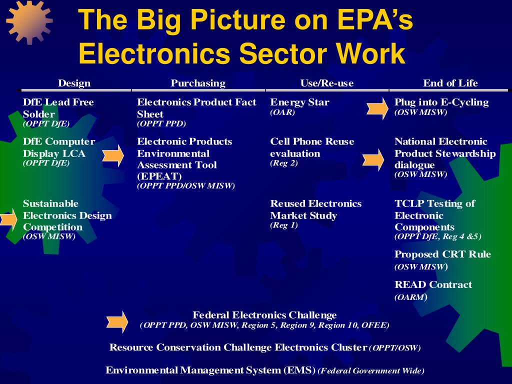 The Big Picture on EPA's Electronics Sector Work