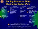the big picture on epa s electronics sector work