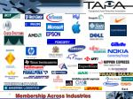 membership across industries