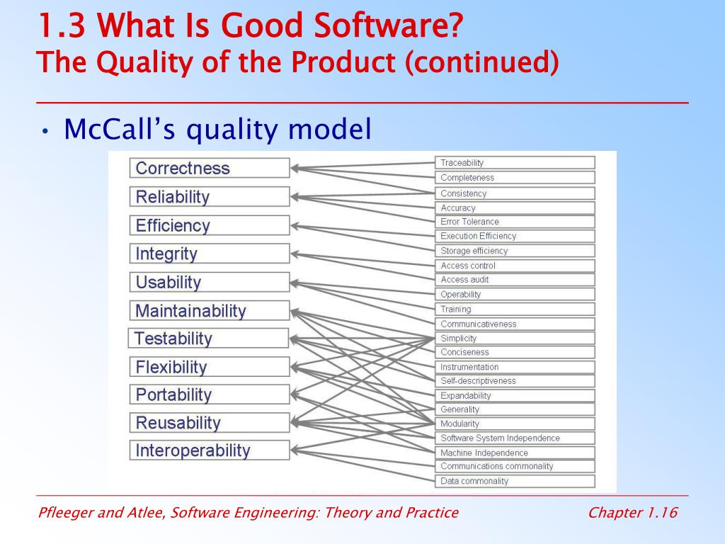 1.3 What Is Good Software?
