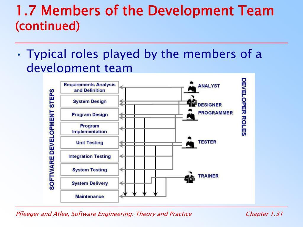 1.7 Members of the Development Team