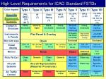 high level requirements for icao standard fstds