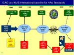 icao doc 9625 international baseline for naa standards