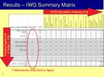 results iwg summary matrix