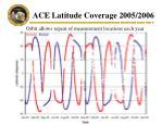 ace latitude coverage 2005 2006