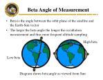 beta angle of measurement
