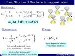 band structure of graphene k p approximation
