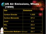 us air emissions mtons 1999