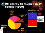 us energy consumption by source 1999