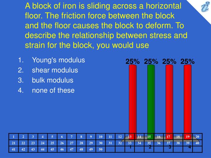 A block of iron is sliding across a horizontal floor. The friction force between the block and the floor causes the block to deform. To describe the relationship between stress and strain for the block, you would use