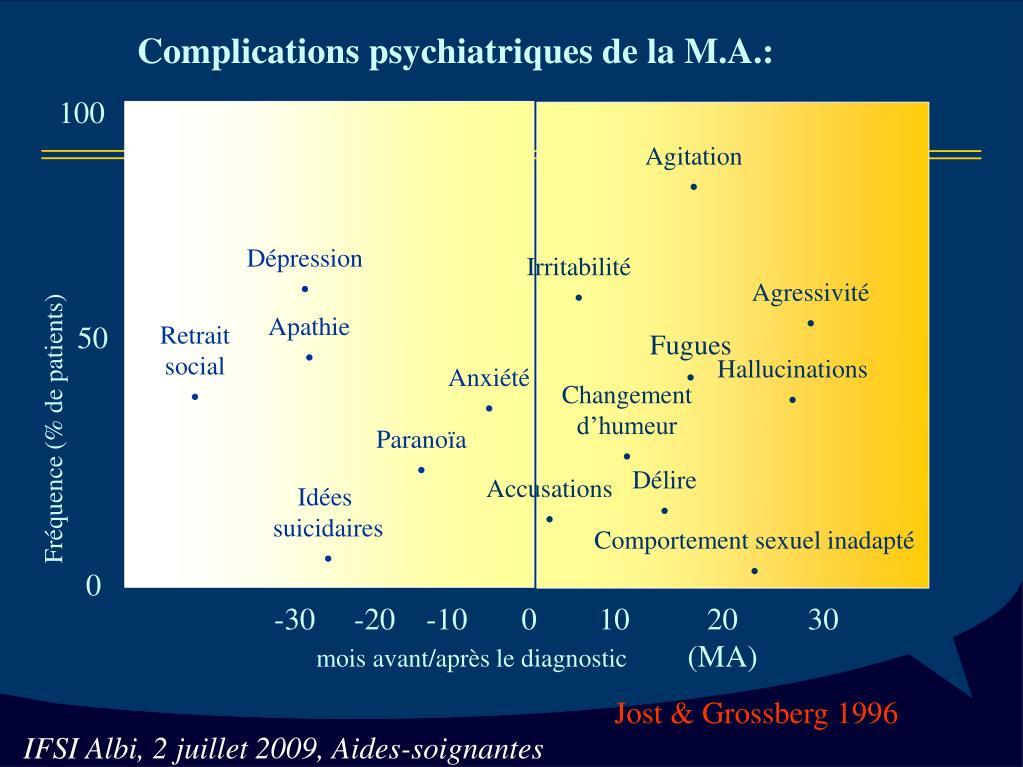 Complications psychiatriques de la M.A.: