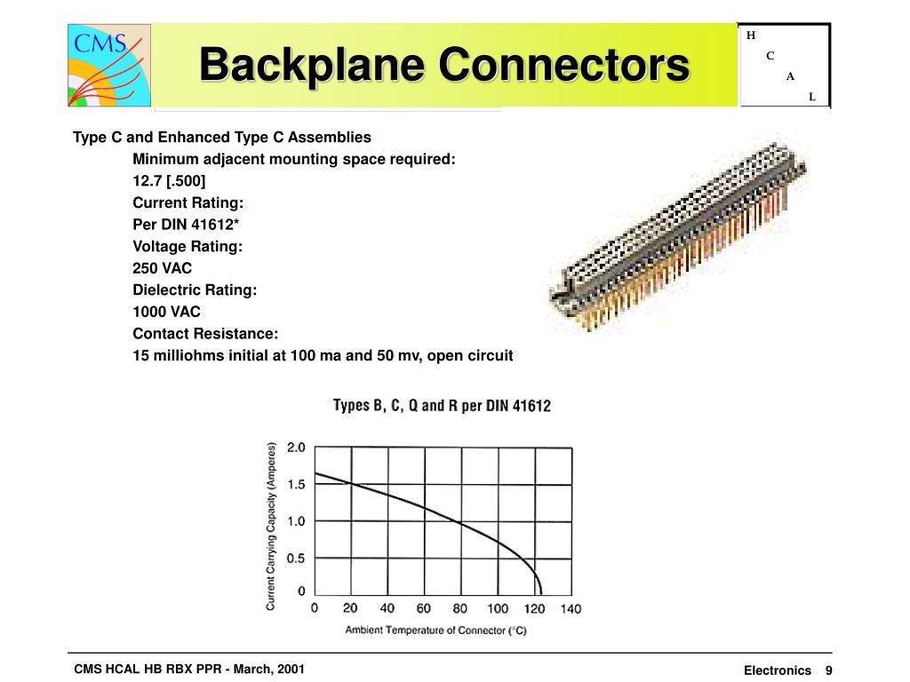 Backplane Connectors