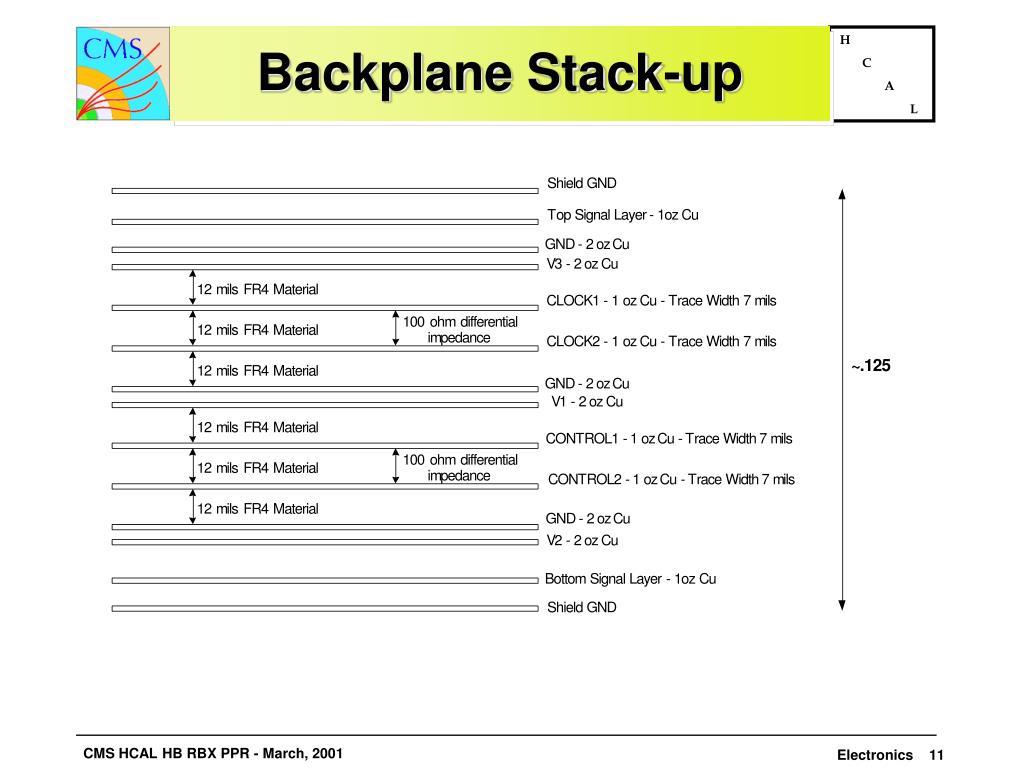 Backplane Stack-up