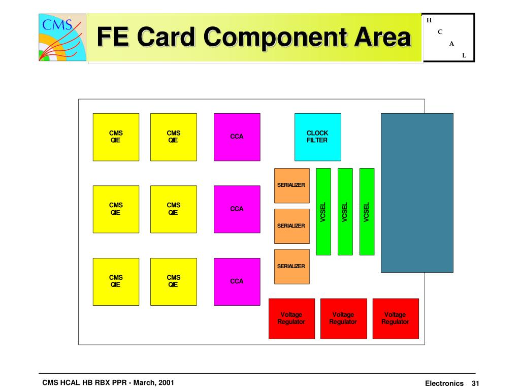FE Card Component Area