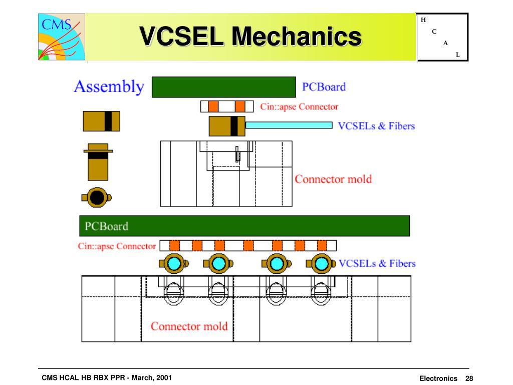 VCSEL Mechanics