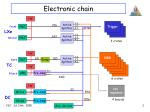 electronic chain