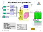 electronic daq overview