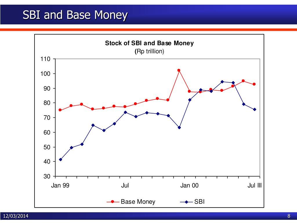 SBI and Base Money