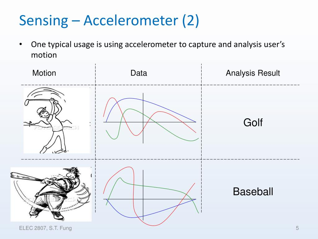 Sensing – Accelerometer (2)