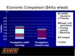 economic comparison 4 bu wheat