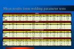 mean results from welding parameter tests