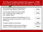 tna based training modules development tmd joint training modules 2000 2002 2005 editions rajasthan