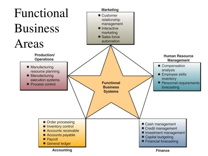 business functional requirements kudler frequent shoppers Determination of requirements: identify specific analysis methods used to determine user needs the traditional methods would be used to determine the user needs for the frequent shopper program the traditional methods consist of interviews with individuals, observations of the customer shopping habits, and analyzing the business documents to discover other data showing the other wa.