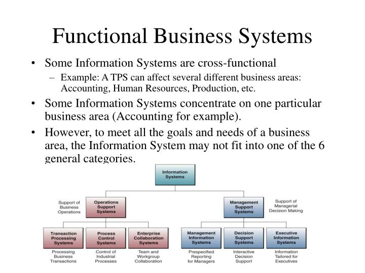 functional business systems n.