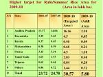higher target for rabi summer rice area for 2009 10 area in lakh ha