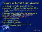 reasons for the tus report visual aid