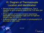 vi diagram of thermocouple location and identification