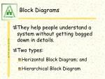 block diagrams21