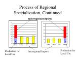 process of regional specialization continued16