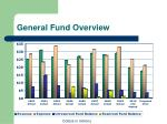 general fund overview