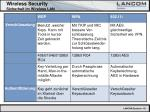 wireless security sicherheit im wireless lan40