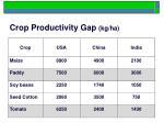 crop productivity gap kg ha