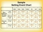 sample setting event chart