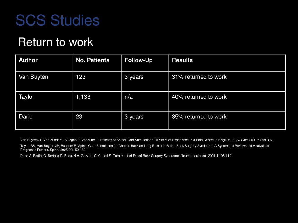 SCS Studies
